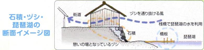 石積み・ツジ・琵琶湖の断面イメージ図